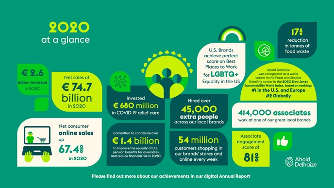 Ahold Delhaize publishes 2020 Annual Report and issues convocation for 2021 Annual General Meeting of shareholders
